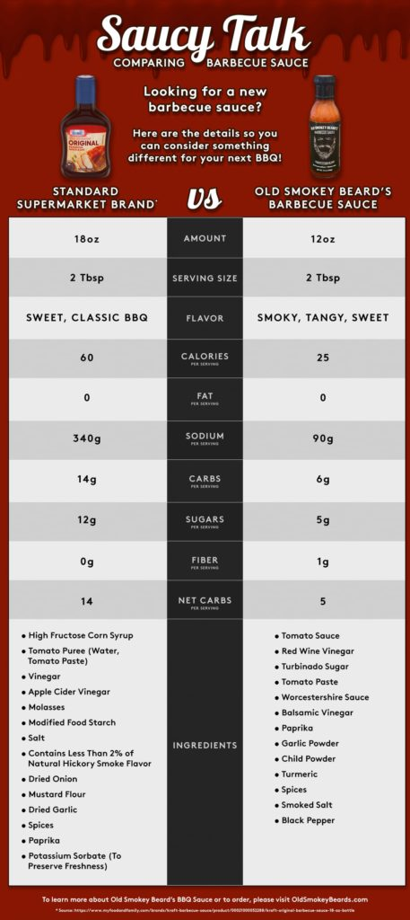 Comparison infographic: Kraft BBQ Sauce Ingredients: High Fructose Corn Syrup, Tomato Puree (Water, Tomato Paste), Vinegar, Apple Cider Vinegar, Molasses, Modified Food Starch, Salt, Contains Less Than 2% Of Natural Hickory Smoke Flavor, Dried Onion, Mustard Flour, Dried Garlic, Spices, Paprika, Potassium Sorbate (To Preserve Freshness). Old Smokey Beard's made with clean ingredients: Tomato Sauce, Red Wine Vinegar, Turbinado Sugar, Tomato Paste, Worcestershire Sauce, Balsamic Vinegar, Paprika, Garlic Powder, Child Powder, Turmeric, Spices, Smoked Salt, Black Pepper